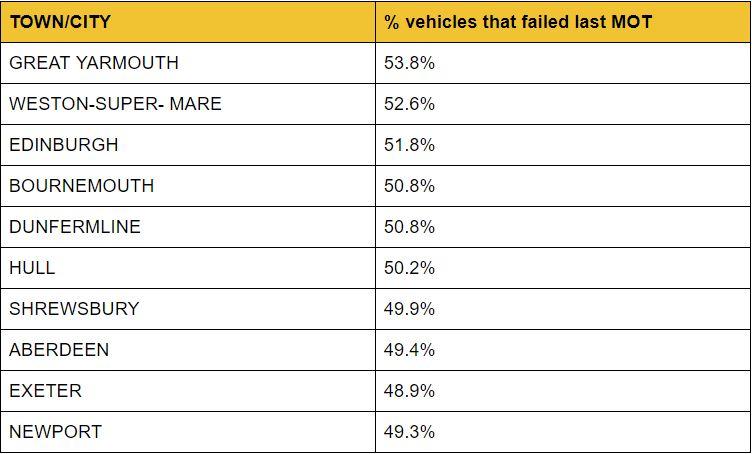 Top towns MOT failure